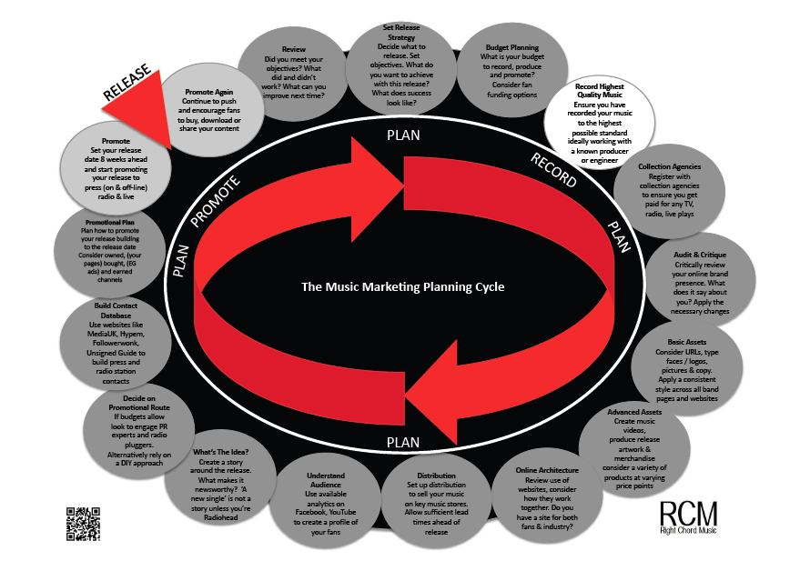 Music Marketing Planning Cycle